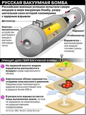 устройство вакуумной бомбы