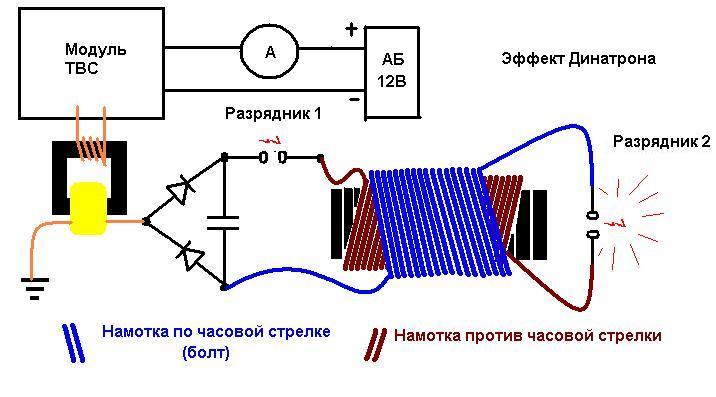 effectdynatrone