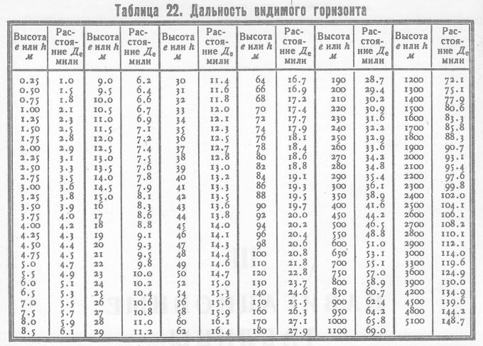 Дальность видимости горизонта(Таблица №22 ,МТ-75)