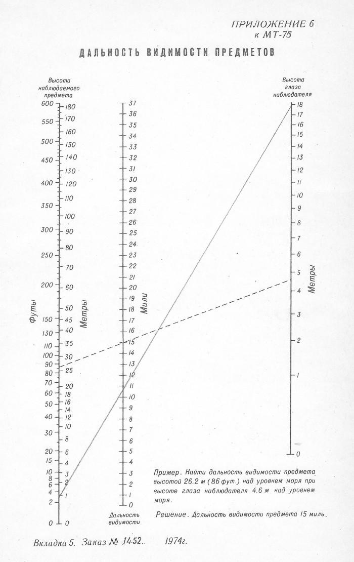 Номограмма Струйского.(прил.№6, МТ-75)